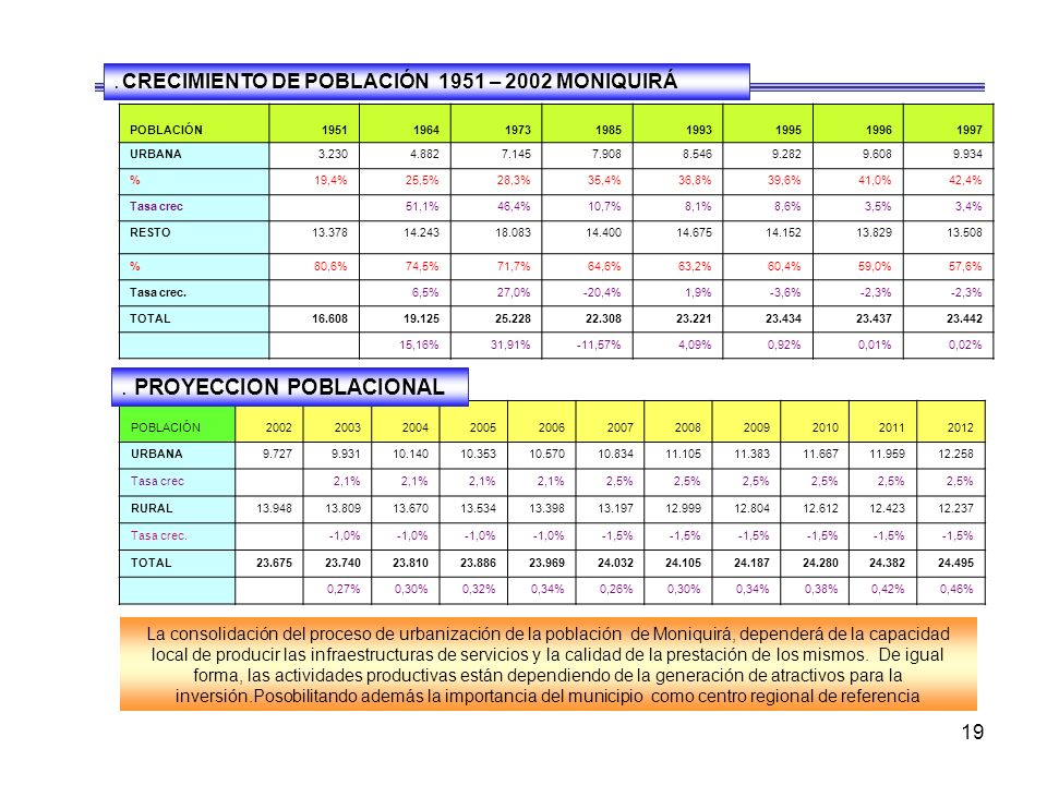 18 EDAD TOTALURBANORURAL TOTAL HOMBRES MUJERESTOTALHOMBRESMUJERES TOTAL HOMBRESMUJERES 0 - 5 3,899 1,97750.7%,92249.3%1,695 85751 %83849 %2,2041,12051