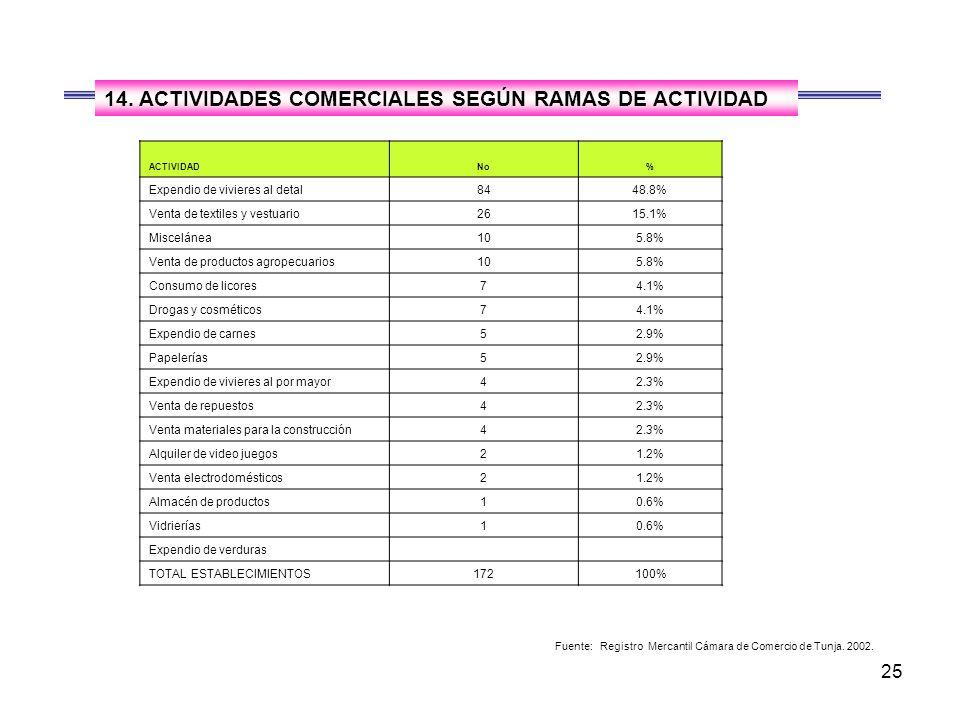 25 ACTIVIDADNo% Expendio de vivieres al detal8448.8% Venta de textiles y vestuario2615.1% Miscelánea105.8% Venta de productos agropecuarios105.8% Consumo de licores74.1% Drogas y cosméticos74.1% Expendio de carnes52.9% Papelerías52.9% Expendio de vivieres al por mayor42.3% Venta de repuestos42.3% Venta materiales para la construcción42.3% Alquiler de video juegos21.2% Venta electrodomésticos21.2% Almacén de productos10.6% Vidrierías10.6% Expendio de verduras TOTAL ESTABLECIMIENTOS172 100% Fuente: Registro Mercantil Cámara de Comercio de Tunja.