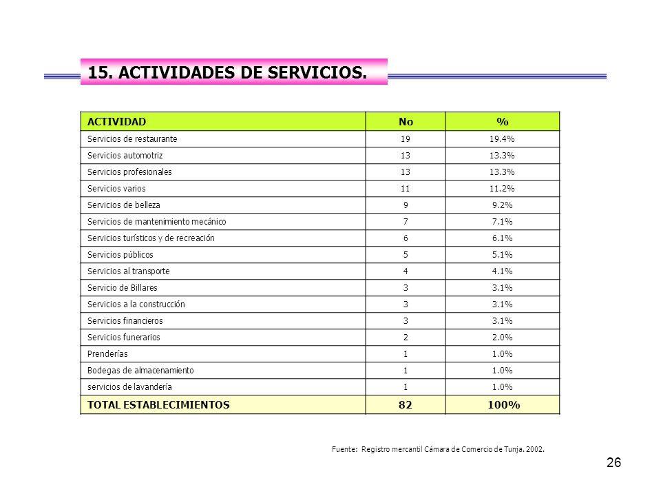26 ACTIVIDADNo% Servicios de restaurante1919.4% Servicios automotriz1313.3% Servicios profesionales1313.3% Servicios varios1111.2% Servicios de belleza99.2% Servicios de mantenimiento mecánico77.1% Servicios turísticos y de recreación66.1% Servicios públicos55.1% Servicios al transporte44.1% Servicio de Billares33.1% Servicios a la construcción33.1% Servicios financieros33.1% Servicios funerarios22.0% Prenderías11.0% Bodegas de almacenamiento11.0% servicios de lavandería11.0% TOTAL ESTABLECIMIENTOS82 100% Fuente: Registro mercantil Cámara de Comercio de Tunja.