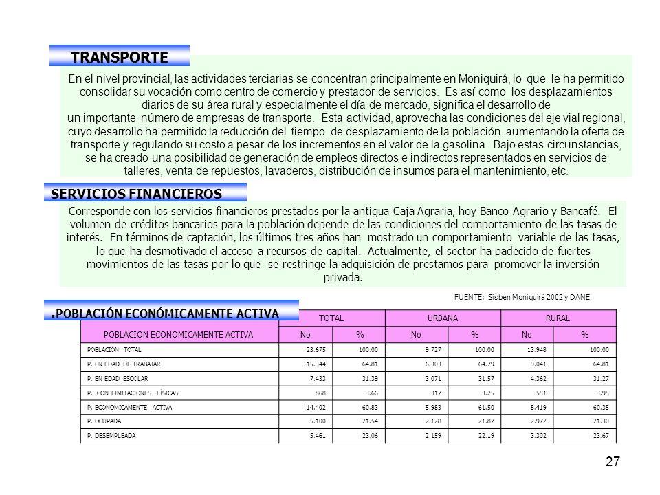 27 En el nivel provincial, las actividades terciarias se concentran principalmente en Moniquirá, lo que le ha permitido consolidar su vocación como centro de comercio y prestador de servicios.