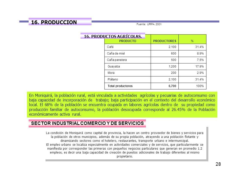 28 PRODUCTOPRODUCTORES% Café2.10031.4% Caña de miel 6008.9% Caña panelera 5007.5% Guayaba 1,20017.9% Mora2002.9% Plátano 2,10031.4% Total productores 6,700100% Fuente: URPA.