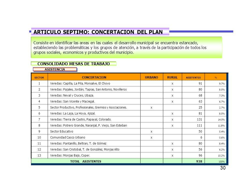 30 SECTOR CONCERTACIONURBANORURAL ASISTENTES% 1Veredas: Capilla, La Pila, Monsalve, El Chovo x91 9.7% 2Veredas: Pajales, Jordán, Tapias, San Antonio, Novilleros x80 8.5% 3Veredas: Neval y Cruces, Ubaza.