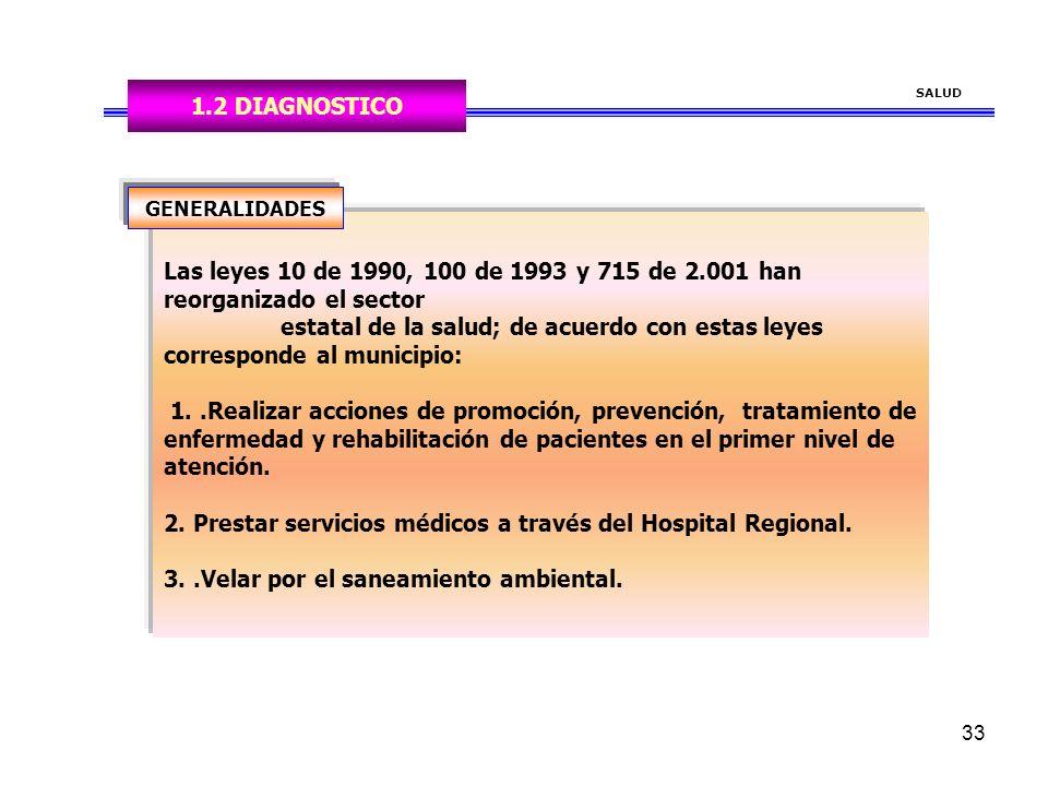 33 Las leyes 10 de 1990, 100 de 1993 y 715 de 2.001 han reorganizado el sector estatal de la salud; de acuerdo con estas leyes corresponde al municipio: 1..Realizar acciones de promoción, prevención, tratamiento de enfermedad y rehabilitación de pacientes en el primer nivel de atención.