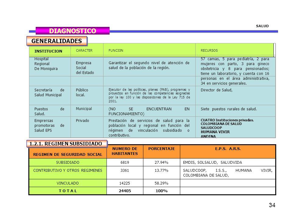 34 SALUD DIAGNOSTICO INSTITUCION CARACTERFUNCIONRECURSOS Hospital Regional De Moniquira Empresa Social del Estado Garantizar el segundo nivel de atención de salud de la población de la región.