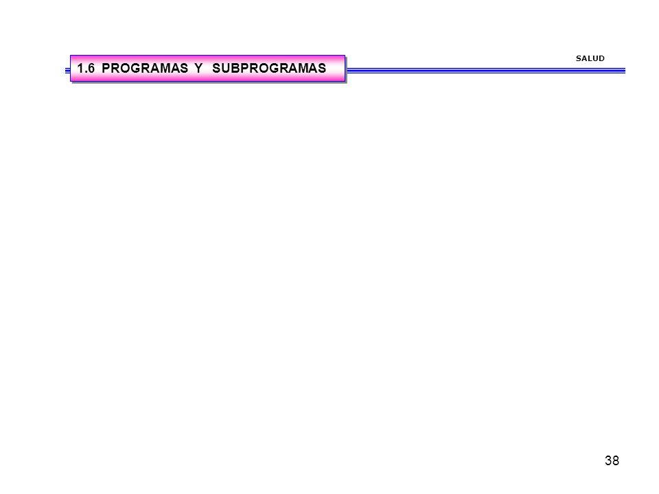 37 SALUD PROGRAMA20042005200620072008 REGIMEN SUBSISDIADO Cubrir un 5% de 14225 vinculados (716) Cubrir un 1% de 13509 vinculados (135) Cubrir un 2% d