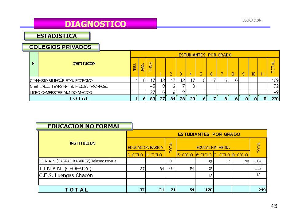 43 EDUCACION DIAGNOSTICO ESTADISTICA COLEGIOS PRIVADOS EDUCACION NO FORMAL