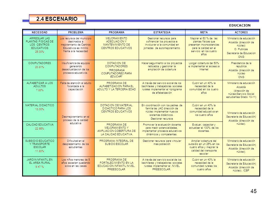 44 2.3. PRIORIZACION DE NECESIDADES AREA EDUCACION CONSOLIDADO URBANO Y RURAL