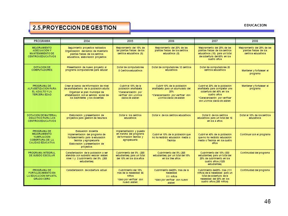 45 EDUCACION NECESIDADPROBLEMAPROGRAMAESTRATEGIAMETAACTORES ARREGLAR LAS PLANTAS FISICAS DE LOS CENTROS EDUCATIVOS 25.00% Los recursos del municipio d