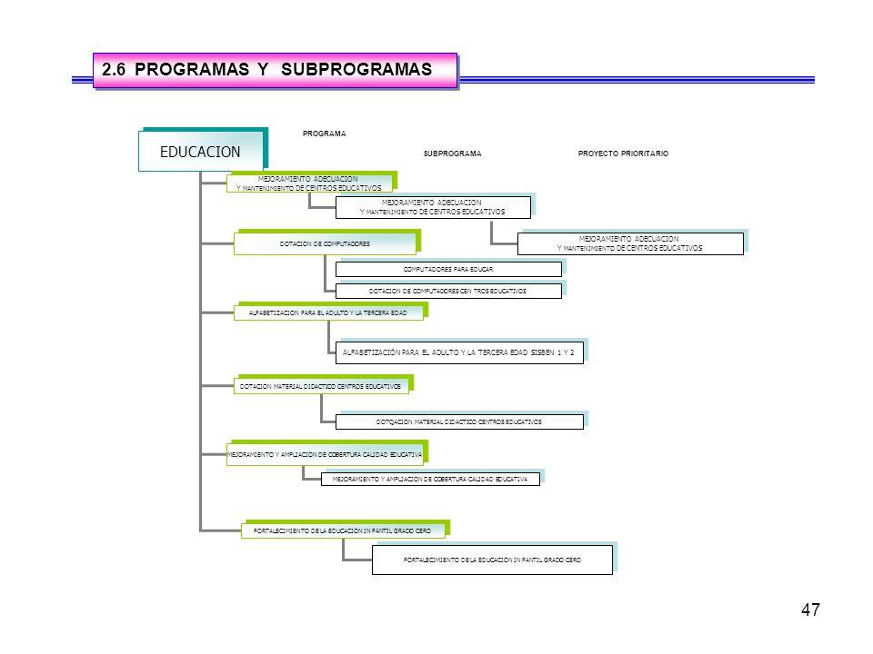 46 EDUCACION PROGRAMA20042005200620072008 MEJORAMIENTO ADECUACION Y MANTENIMIENTO DE CENTROS EDUCATIVOS Seguimiento proyectos radicados Organización d