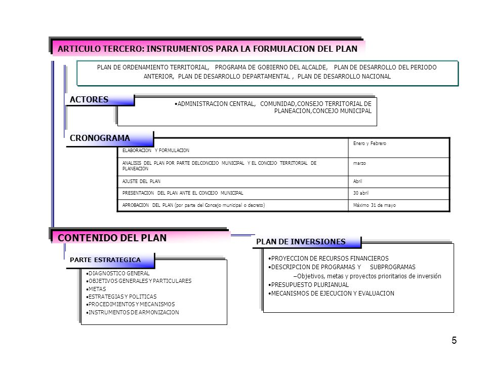 5 PLAN DE ORDENAMIENTO TERRITORIAL, PROGRAMA DE GOBIERNO DEL ALCALDE, PLAN DE DESARROLLO DEL PERIODO ANTERIOR, PLAN DE DESARROLLO DEPARTAMENTAL, PLAN DE DESARROLLO NACIONAL ADMINISTRACION CENTRAL, COMUNIDAD,CONSEJO TERRITORIAL DE PLANEACION,CONCEJO MUNICIPAL ELABORACION Y FORMULACION Enero y Febrero ANALISIS DEL PLAN POR PARTE DELCONCEJO MUNICIPAL Y EL CONCEJO TERRITORIAL DE PLANEACIÒN marzo AJUSTE DEL PLANAbril PRESENTACION DEL PLAN ANTE EL CONCEJO MUNICIPAL30 abril APROBACION DEL PLAN (por parte del Concejo municipal o decreto)Máximo 31 de mayo CRONOGRAMA DIAGNOSTICO GENERAL OBJETIVOS GENERALES Y PARTICULARES METAS ESTRATEGIAS Y POLITICAS PROCEDIMIENTOS Y MECANISMOS INSTRUMENTOS DE ARMONIZACION PROYECCION DE RECURSOS FINANCIEROS DESCRIPCION DE PROGRAMAS Y SUBPROGRAMAS –Objetivos, metas y proyectos prioritarios de inversión PRESUPUESTO PLURIANUAL MECANISMOS DE EJECUCION Y EVALUACION ARTICULO TERCERO: INSTRUMENTOS PARA LA FORMULACION DEL PLAN CONTENIDO DEL PLAN ACTORES PLAN DE INVERSIONES PARTE ESTRATEGICA