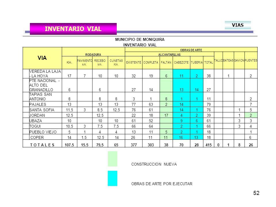 52 VIAS INVENTARIO VIAL MUNICIPIO DE MONIQUIRA INVENTARIO VIAL VIA RODADURA OBRAS DE ARTE ALCANTARILLAS TALUDBATEASGAVIONPUENTES Km.
