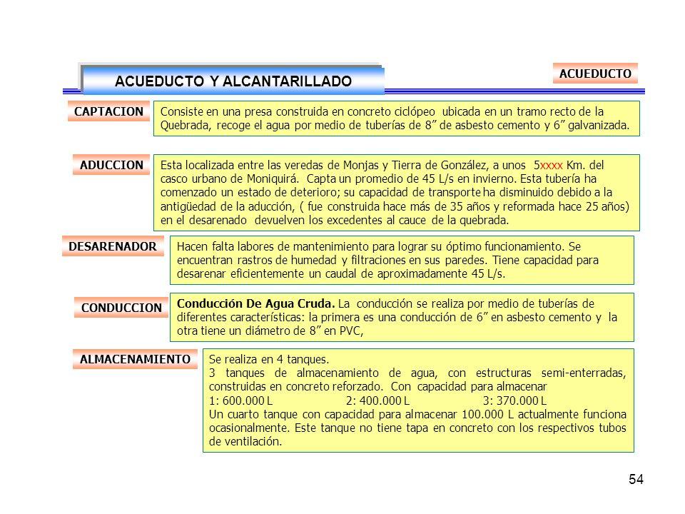 53. Estructuración Del Proceso De Modernización Empresarial De La Prestación De Los Servicios Públicos Domiciliarios De Acueducto, Alcantarillado Y As