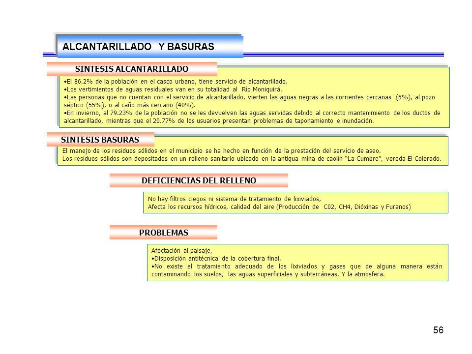 56 ALCANTARILLADO Y BASURAS El 86.2% de la población en el casco urbano, tiene servicio de alcantarillado.