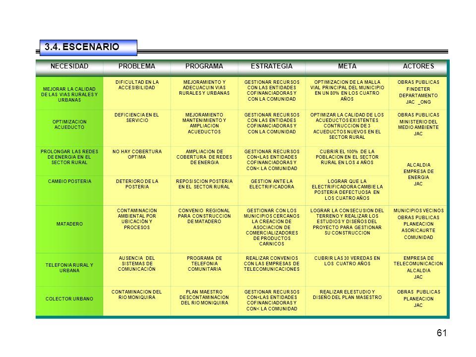 61 NECESIDADPROBLEMAPROGRAMAESTRATEGIAMETAACTORES MEJORAR LA CALIDAD DE LAS VIAS RURALES Y URBANAS DIFICULTAD EN LA ACCESIBILIDAD MEJORAMIENTO Y ADECUACUIN VIAS RURALES Y URBANAS GESTIONAR RECURSOS CON LAS ENTIDADES COFINANCIADORAS Y CON LA COMUNIDAD OPTIMIZACION DE LA MALLA VIAL PRINCIPAL DEL MUNICIPIO EN UN 80% EN LOS CUATRO AÑOS OBRAS PUBLICAS FINDETER DEPARTAMENTO JAC _ONG OPTIMIZACION ACUEDUCTO DEFICIENCIA EN EL SERVICIO MEJORAMIENTO MANTENIMIENTO Y AMPLIACION ACUEDUCTOS GESTIONAR RECURSOS CON LAS ENTIDADES COFINANCIADORAS Y CON LA COMUNIDAD OPTIMIZAR LA CALIDAD DE LOS ACUEDUCTOS EXISTENTES CONTRUCCION DE 3 ACUEDUCTOS NUEVOS EN EL SECTOR RURAL OBRAS PUBLICAS MINISTERIO DEL MEDIO AMBIENTE JAC PROLONGAR LAS REDES DE ENERGIA EN EL SECTOR RURAL NO HAY COBERTURA OPTIMA AMPLIACION DE COBERTURA DE REDES DE ENERGIA GESTIONAR RECURSOS CON<LAS ENTIDADES COFINANCIADORAS Y CON< LA COMUNIDAD CUBRIR EL 100% DE LA POBLACION EN EL SECTOR RURAL EN LOS 4 AÑOS ALCALDIA EMPRESA DE ENERGIA JAC CAMBIO POSTERIADETERIORO DE LA POSTERIA REPOSISCION POSTERIA EN EL SECTOR RURAL GESTION ANTE LA ELECTRIFICADORA LOGRAR QUE LA ELECTRIFICADORA CAMBIE LA POSTERIA DEFECTUOSA EN LOS CUATRO AÑOS MATADERO CONTAMINACION AMBIENTAL POR UBICACIÓN Y PROCESOS CONVENIO REGIONAL PARA CONSTRUCCION DE MATADERO GESTIONAR CON LOS MUNICIPIOS CERCANOS LA CREACION DE ASOCIACION DE COMERCIALIZADORES DE PRODUCTOS CARNICOS LOGRAR LA CONSECUSION DEL TERRENO Y REALIZAR LOS ESTUDIOS Y DISEÑOS DEL PROYECTO PARA GESTIONAR SU CONSTRUCCION MUNICIPIOS VECINOS OBRAS PUBLICAS PLANEACION ASORICAURTE COMUNIDAD TELEFONIA RURAL Y URBANA AUSENCIA DEL SISTEMAS DE COMUNICACIÓN PROGRAMA DE TELEFONIA COMUNITARIA REALIZAR CONVENIOS CON LAS EMPRESAS DE TELECOMUNICACIONES CUBRIR LAS 30 VEREDAS EN LOS CUATRO AÑOS EMPRESA DE TELECOMUNICACION ALCALDIA JAC COLECTOR URBANO CONTAMINACION DEL RIO MONIQUIRA PLAN MAESTRO DESCONTAMINACION DEL RIO MONIQUIRA GESTIONAR RECURSOS CON<LAS ENTIDADES COFINANCIADORAS Y CON< LA COMUNIDAD REALIZAR ELESTUDIO