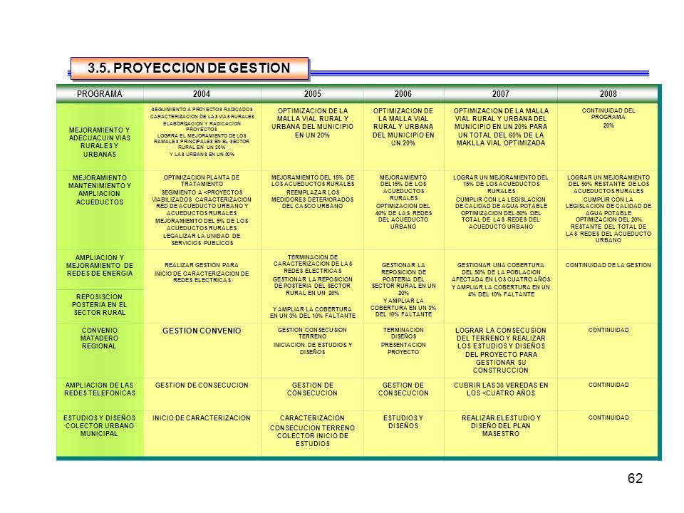 61 NECESIDADPROBLEMAPROGRAMAESTRATEGIAMETAACTORES MEJORAR LA CALIDAD DE LAS VIAS RURALES Y URBANAS DIFICULTAD EN LA ACCESIBILIDAD MEJORAMIENTO Y ADECU
