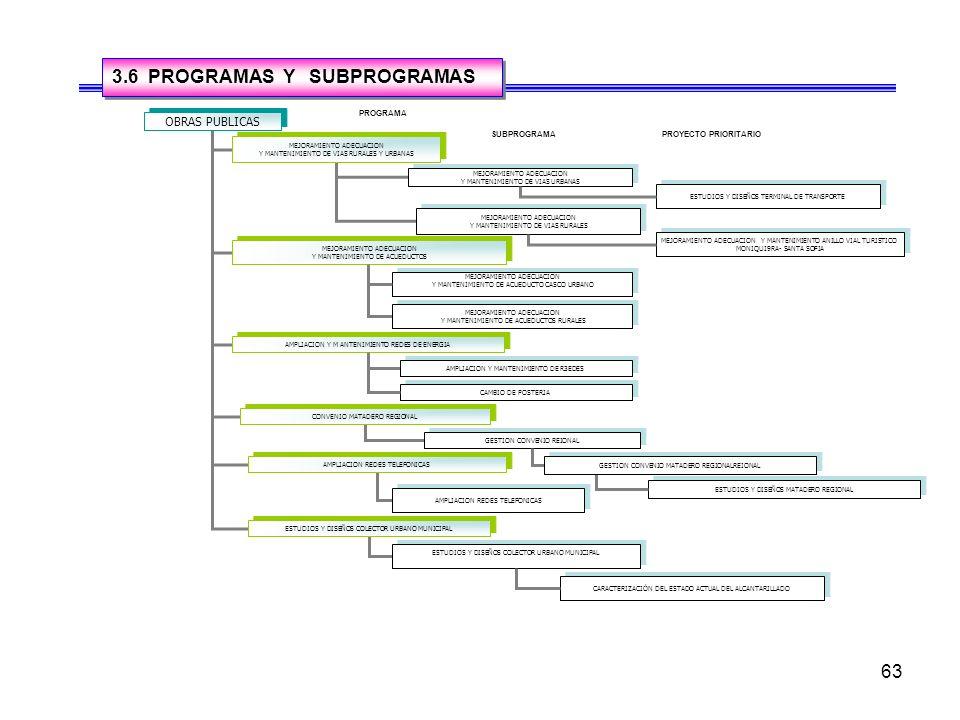 63 3.6 PROGRAMAS Y SUBPROGRAMAS OBRAS PUBLICAS MEJORAMIENTO ADECUACION Y MANTENIMIENTO DE VIAS RURALES Y URBANAS MEJORAMIENTO ADECUACION Y MANTENIMIENTO DE VIAS RURALES Y URBANAS MEJORAMIENTO ADECUACION Y MANTENIMIENTO DE ACUEDUCTOS MEJORAMIENTO ADECUACION Y MANTENIMIENTO DE ACUEDUCTOS AMPLIACION Y M ANTENIMIENTO REDES DE ENERGIA MEJORAMIENTO ADECUACION Y MANTENIMIENTO DE VIAS URBANAS MEJORAMIENTO ADECUACION Y MANTENIMIENTO DE VIAS URBANAS MEJORAMIENTO ADECUACION Y MANTENIMIENTO DE VIAS RURALES MEJORAMIENTO ADECUACION Y MANTENIMIENTO DE VIAS RURALES MEJORAMIENTO ADECUACION Y MANTENIMIENTO DE ACUEDUCTO CASCO URBANO MEJORAMIENTO ADECUACION Y MANTENIMIENTO DE ACUEDUCTO CASCO URBANO CONVENIO MATADERO REGIONAL AMPLIACION REDES TELEFONICAS ESTUDIOS Y DISEÑOS COLECTOR URBANO MUNICIPAL AMPLIACION Y MANTENIMIENTO DE R3EDES GESTION CONVENIO REIONAL AMPLIACION REDES TELEFONICAS ESTUDIOS Y DISEÑOS COLECTOR URBANO MUNICIPAL CARACTERIZACIÓN DEL ESTADO ACTUAL DEL ALCANTARILLADO MEJORAMIENTO ADECUACION Y MANTENIMIENTO DE ACUEDUCTOS RURALES MEJORAMIENTO ADECUACION Y MANTENIMIENTO DE ACUEDUCTOS RURALES PROGRAMA SUBPROGRAMAPROYECTO PRIORITARIO MEJORAMIENTO ADECUACION Y MANTENIMIENTO ANILLO VIAL TURISTICO MONIQUI9RA- SANTA SOFIA MEJORAMIENTO ADECUACION Y MANTENIMIENTO ANILLO VIAL TURISTICO MONIQUI9RA- SANTA SOFIA CAMBIO DE POSTERIA ESTUDIOS Y DISEÑOS MATADERO REGIONAL GESTION CONVENIO MATADERO REGIONALREIONAL ESTUDIOS Y DISEÑOS TERMINAL DE TRANSPORTE