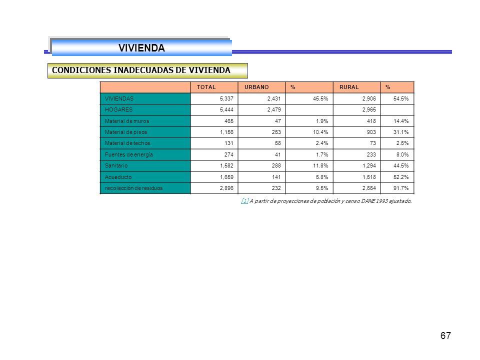67 VIVIENDA CONDICIONES INADECUADAS DE VIVIENDA [1][1] A partir de proyecciones de población y censo DANE 1993 ajustado.