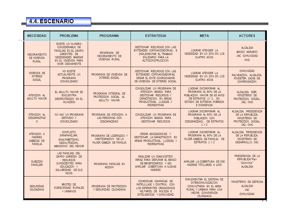 71 NECESIDADPROBLEMAPROGRAMAESTRATEGIAMETAACTORES MEJORAMIENTO DE VIVIENDA RURAL EXISTE UN NUMERO CONSIDERABLE DE FAMILIAS EN EL CAMPO CARENTES DE NECESIDADES BASICAS EN SU VIVIENDA PARA VIVIR DIGNAMENTE PROGRAMA DE MEJORAMIENTO DE VIVIENDA RURAL GESTIONAR RECURSOS CON LAS ENTIDADES COFINANCIADORAS, E IMPLEMENTAR EL TRABAJO SOLIDARIO PARA LA AUTOCONSTRUCCION LOGRAR ATENDER LA NECESIDAD EN UN 50% EN LOS CUATRO AÑOS ALCALDIA BANCO AGRARIO JAC COMUNIDAD ONG VIVIENDA DE INTERES SOCIAL NO EXISTE ACTUALMENTE UN PROGRAMA CONSOLIDADO PROGRAMA DE VIVIENDA DE INTERES SOCIAL GESTIONAR RECURSOS CON LAS ENTIDADES COFINANCIADORAS, CREAR EL ENTE COORDINADOR DE VIVIENDA DE INTERES SOCIAL LOGRAR ATENDER LA NECESIDAD EN UN 20% EN LOS CUATRO AÑOS COMUNIDAD PALNEACION, ALCALDIA, FINDETER, CAJAS DE COMPENSACIÓN ATENCION AL ADULTO MAYOR EL ADULTO MAYOR SE ENCUENTRA DESPROTEGIDO EN EL MUNCIPIO PROGRAMA INTEGRAL DE PROTECCION SOCIAL AL ADULTO MAYOR CONSOLIDAR UN PROGRAMA DE ATENCION BASICA PARA GESTIONAR RECURSOS Y CAPACITACION EN AREAS PRODUCTIVAS, LUDICAS Y RECREATIVAS LOGRAR INCORPORAR AL PROGRAMA AL 90% DE LA POBLACION MAYOR DE 65 AÑOS DE ESTRATOS 1Y 2, EN ESTADO DE EXTREMA POBREZA E INDIGENCIA ALCALDIA, ICBF, MINISTERIO DE PROTECCION SOCIAL, JAC, ONG ATENCION AL DISCAPACITAD O NO HAY UN PROGRAMA DEFINIDO Y CONSOLIDADO PROGRAMA DE ATENCION A LAS PERSONAS CON DISCAPACIDAD CONSOLIDAR UN PROGRAMA DE ATENCION BASICA PARA GESTIONAR RECURSOS LOGRAR INCORPORAR AL PROGRAMA AL 90% DE LA POBLACION CON DISCAPACIDAD, DE ESTRATOS 1 Y 2 ALCALDIA, PRESIDENCIA DE LA REPUBLICA, MINISTERIO DE PROTECCION SOCIAL, JAC, ONG ATENCION A MADRES CABEZAS DE FAMILIA CONFLICTO INRAFAMILIAR, ANALFABETISMO, DESNUTRICION, ABANDONO DEL MENOR PROGRAMA DE LIDERAZGO Y PARTICIPACION DE LA MUJER CABEZA DE FAMILIA CREAR ASOCIACIONES Y GESTIONAR LA CAPACITACION EN AREAS PRODUCTIVAS, LUDICAS Y RECREATIVAS LOGRAR INCORPORAR AL PROGRAMA AL 90% DE LA MUJER CABEZA DE FAMILIA, DE ESTRATOS 1 Y 2 ALCALDIA, PRESIDENCIA DE LA REPUBLIC