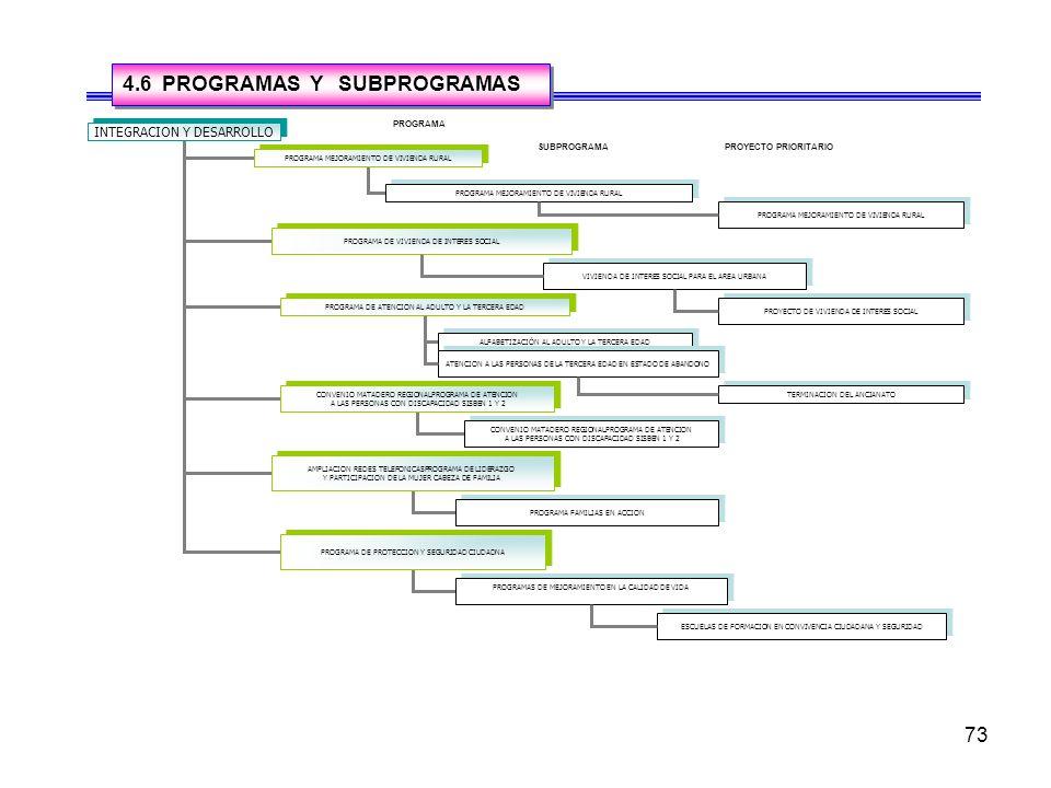 73 4.6 PROGRAMAS Y SUBPROGRAMAS INTEGRACION Y DESARROLLO PROGRAMA MEJORAMIENTO DE VIVIENDA RURAL PROGRAMA DE VIVIENDA DE INTERES SOCIAL PROGRAMA DE ATENCION AL ADULTO Y LA TERCERA EDAD PROGRAMA MEJORAMIENTO DE VIVIENDA RURAL VIVIENDA DE INTERES SOCIAL PARA EL AREA URBANA CONVENIO MATADERO REGIONALPROGRAMA DE ATENCION A LAS PERSONAS CON DISCAPACIDAD SISBEN 1 Y 2 CONVENIO MATADERO REGIONALPROGRAMA DE ATENCION A LAS PERSONAS CON DISCAPACIDAD SISBEN 1 Y 2 AMPLIACION REDES TELEFONICASPROGRAMA DE LIDERAZGO Y PARTICIPACION DE LA MUJER CABEZA DE FAMILIA AMPLIACION REDES TELEFONICASPROGRAMA DE LIDERAZGO Y PARTICIPACION DE LA MUJER CABEZA DE FAMILIA PROGRAMA DE PROTECCION Y SEGURIDAD CIUDADNA ALFABETIZACIÓN AL ADULTO Y LA TERCERA EDAD CONVENIO MATADERO REGIONALPROGRAMA DE ATENCION A LAS PERSONAS CON DISCAPACIDAD SISBEN 1 Y 2 CONVENIO MATADERO REGIONALPROGRAMA DE ATENCION A LAS PERSONAS CON DISCAPACIDAD SISBEN 1 Y 2 PROGRAMA FAMILIAS EN ACCION PROGRAMAS DE MEJORAMIENTO EN LA CALIDAD DE VIDA ESCUELAS DE FORMACION EN CONVIVENCIA CIUDADANA Y SEGURIDAD PROGRAMA SUBPROGRAMAPROYECTO PRIORITARIO ATENCION A LAS PERSONAS DE LA TERCERA EDAD EN ESTADO DE ABANDONO PROGRAMA MEJORAMIENTO DE VIVIENDA RURAL PROYECTO DE VIVIENDA DE INTERES SOCIAL TERMINACION DEL ANCIANATO