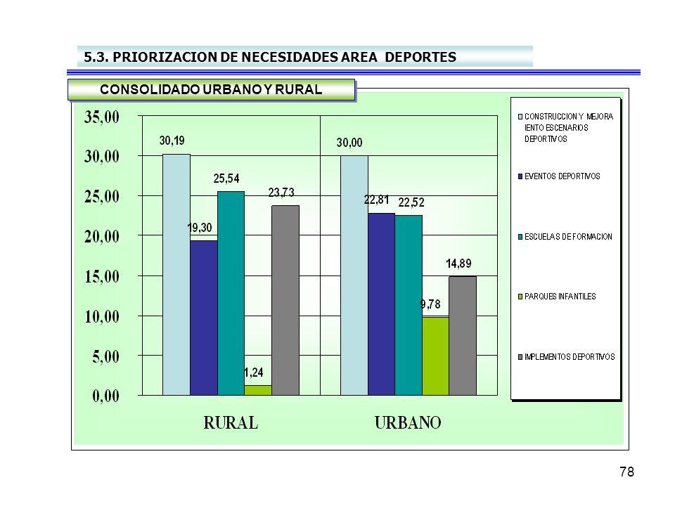 78 5.3. PRIORIZACION DE NECESIDADES AREA DEPORTES CONSOLIDADO URBANO Y RURAL