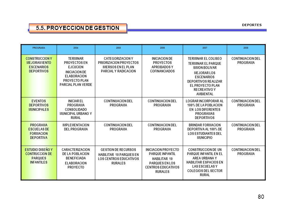80 DEPORTES PROGRAMA20042005200620072008 CONSTRUCCION Y MEJORAM IENTO ESCENARIOS DEPORTIVOS TERMINAR PROYECTOS EN EJCUCION INICIACION DE ELABORACION PROYECTO PLAN PARCIAL PLAN VERDE CATEGORIZACION Y PRIORIZACION PROYECTOS IMERSOS EN EL PLAN PARCIAL Y RADICACION INICIACION DE PROYECTOS APROBADOS Y COFINANCIADOS TERMINAR EL COLISEO TERMINAR EL PARQUE SIMON BOLIVAR MEJORAR LOS ESCENARIOS DEPORTIVOS REALIZAR EL PROYECTO PLAN RECREATIVO Y AMBIENTAL CONTINUACION DEL PROGRAMA EVENTOS DEPORTIVOS MUNICIPALES INICIAR EL PROGRAMA CONSOLIDADO MUNICIPAL URBANO Y RURAL CONTINUACION DEL PROGRAMA LOGRAR INCORPORAR AL 100% DE LA POBLACION EN LOS DIFERENTES PROGRAMAS DEPORTIVOS CONTINUACION DEL PROGRAMA PROGRAMA ESCUELAS DE FORMACION DEPORTIVA IMPLEMENTACION DEL PROGRAMA CONTINUACION DEL PROGRAMA BRINDAR FORMACION DEPORTIVA AL 100% DE LOS ESTUDIANTES DEL MUNICIPIO CONTINUACION DEL PROGRAMA ESTUDIO DISEÑO Y CONTRUCCION DE PARQUES INFANTILES CARACTERIZACION DE LA POBLACION BENEFICIADA ELABORACION PROYECTO GESTION DE RECURSOS HABILITAR 10 PARQUES EN LOS CENTROS EDUCATIVOS RURALES INICIACION PROYECTO PARQUE INPANTIL HABILITAR 10 PARQUES EN LOS CENTROS EDUCATIVOS RURALES CONSTRUCCION DE UN PARQUE INFANTIL EN EL AREA URBANA Y HABILITAR ESPACIOS EN LAS ESCUELAS Y COLEGIOS DEL SECTOR RURAL CONTINUACION DEL PROGRAMA 5.5.