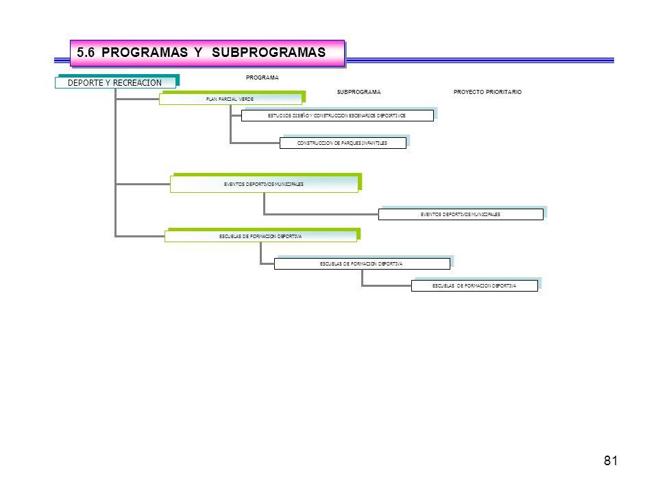 81 5.6 PROGRAMAS Y SUBPROGRAMAS DEPORTE Y RECREACION PLAN PARCIAL VERDE EVENTOS DEPORTIVOS MUNICIPALES ESCUELAS DE FORMACION DEPORTIVA ESTUDIOS DISEÑO Y CONSTRUCCION ESCENARIOS DEPOIRTIVOS EVENTOS DEPORTIVOS MUNICIPALES PROGRAMA SUBPROGRAMAPROYECTO PRIORITARIO ESCUELAS DE FORMACION DEPORTIVA CONSTRUCCION DE PARQUES INFANTILES