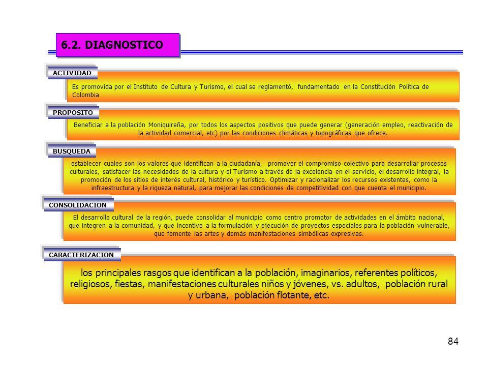 84 Es promovida por el Instituto de Cultura y Turismo, el cual se reglamentó, fundamentado en la Constitución Política de Colombia 6.2.