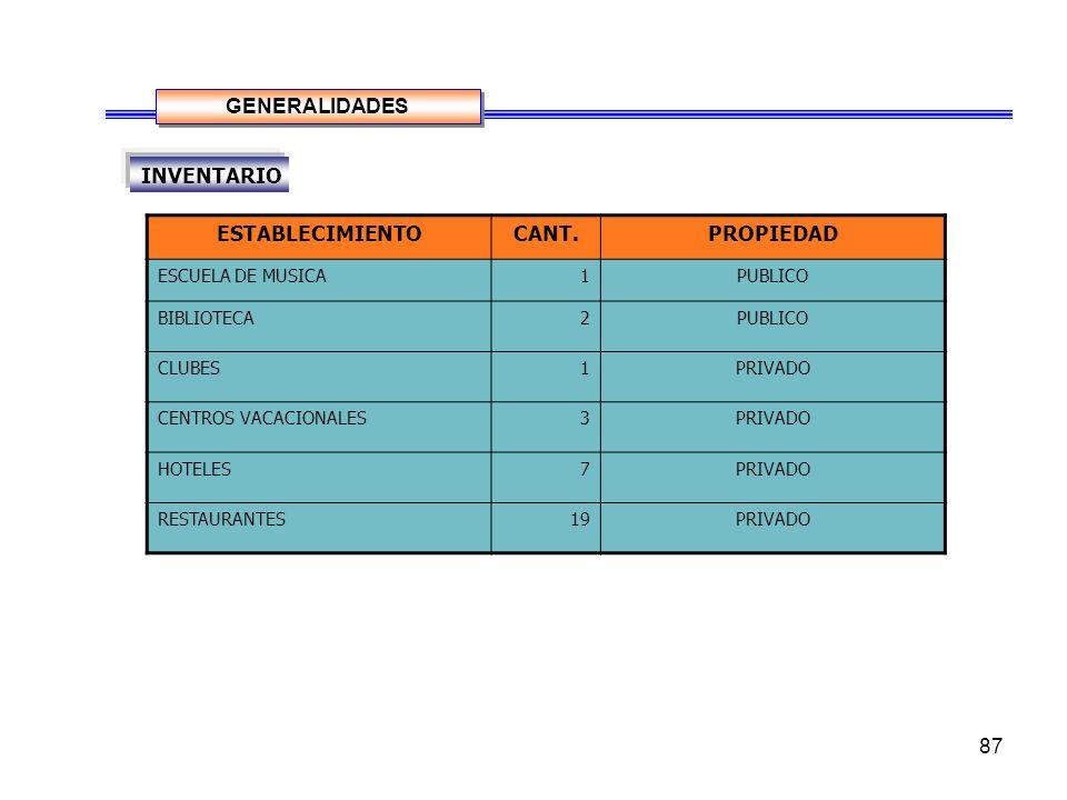 87 ESTABLECIMIENTOCANT.PROPIEDAD ESCUELA DE MUSICA1PUBLICO BIBLIOTECA2PUBLICO CLUBES1PRIVADO CENTROS VACACIONALES3PRIVADO HOTELES7PRIVADO RESTAURANTES19PRIVADO GENERALIDADES INVENTARIO