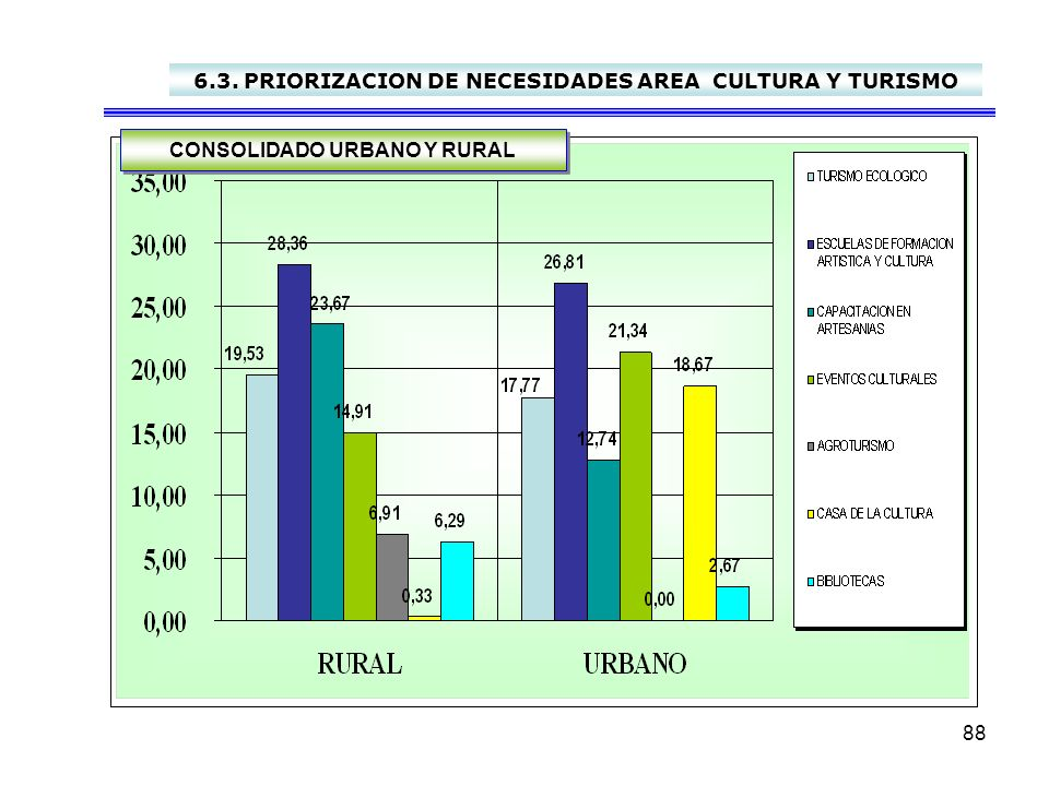 88 6.3. PRIORIZACION DE NECESIDADES AREA CULTURA Y TURISMO CONSOLIDADO URBANO Y RURAL