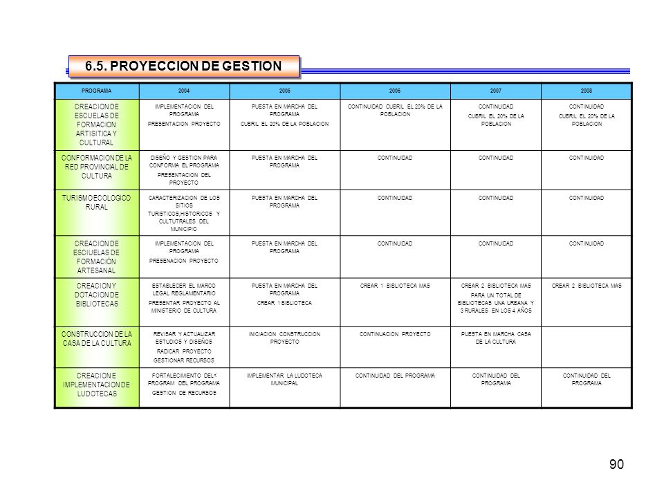 90 PROGRAMA20042005200620072008 CREACION DE ESCUELAS DE FORMACION ARTISITICA Y CULTURAL IMPLEMENTACION DEL PROGRAMA PRESENTACION PROYECTO PUESTA EN MARCHA DEL PROGRAMA CUBRIL EL 20% DE LA POBLACION CONTINUIDAD CUBRIL EL 20% DE LA POBLACION CONTINUIDAD CUBRIL EL 20% DE LA POBLACION CONTINUIDAD CUBRIL EL 20% DE LA POBLACION CONFORMACION DE LA RED PROVINCIAL DE CULTURA DISEÑO Y GESTION PARA CONFORMA EL PROGRAMA PRESENTACION DEL PROYECTO PUESTA EN MARCHA DEL PROGRAMA CONTINUIDAD TURISMO ECOLOGICO RURAL CARACTERIZACION DE LOS SITIOS TURISTICOS,HISTORICOS Y CULTUTRALES DEL MUNICIPIO PUESTA EN MARCHA DEL PROGRAMA CONTINUIDAD CREACION DE ESCIUELAS DE FORMACIÓN ARTESANAL IMPLEMENTACION DEL PROGRAMA PRESENACION PROYECTO PUESTA EN MARCHA DEL PROGRAMA CONTINUIDAD CREACION Y DOTACION DE BIBLIOTECAS ESTABLECER EL MARCO LEGAL REGLAMENTARIO PRESENTAR PROYECTO AL MINISTERIO DE CULTURA PUESTA EN MARCHA DEL PROGRAMA CREAR 1 BIBLIOTECA CREAR 1 BIBLIOTECA MASCREAR 2 BIBLIOTECA MAS PARA UN TOTAL DE BIBLIOTECAS UNA URBANA Y 3 RURALES EN LOS 4 AÑOS CREAR 2 BIBLIOTECA MAS CONSTRUCCION DE LA CASA DE LA CULTURA REVISAR Y ACTUALIZAR ESTUDIOS Y DISEÑOS RADICAR PROYECTO GESTIONAR RECURSOS INICIACION CONSTRUCCION PROYECTO CONTINUACION PROYECTOPUESTA EN MARCHA CASA DE LA CULTURA CREACION E IMPLEMENTACION DE LUDOTECAS FORTALECIMIENTO DEL< PROGRAM DEL PROGRAMA GESTION DE RECURSOS IMPLEMENTAR LA LUDOTECA MUNICIPAL CONTINUIDAD DEL PROGRAMA 6.5.