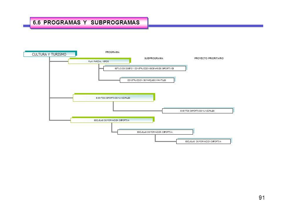 91 6.6 PROGRAMAS Y SUBPROGRAMAS CULTURA Y TURISMO PLAN PARCIAL VERDE EVENTOS DEPORTIVOS MUNICIPALES ESCUELAS DE FORMACION DEPORTIVA ESTUDIOS DISEÑO Y CONSTRUCCION ESCENARIOS DEPOIRTIVOS EVENTOS DEPORTIVOS MUNICIPALES PROGRAMA SUBPROGRAMAPROYECTO PRIORITARIO ESCUELAS DE FORMACION DEPORTIVA CONSTRUCCION DE PARQUES INFANTILES