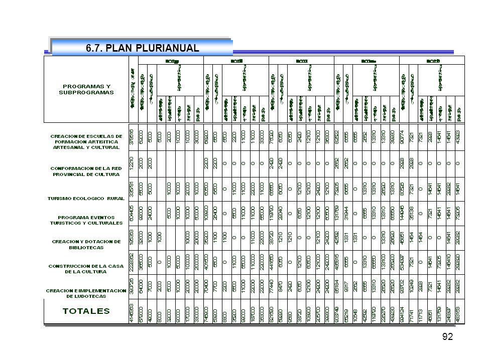 91 6.6 PROGRAMAS Y SUBPROGRAMAS CULTURA Y TURISMO PLAN PARCIAL VERDE EVENTOS DEPORTIVOS MUNICIPALES ESCUELAS DE FORMACION DEPORTIVA ESTUDIOS DISEÑO Y