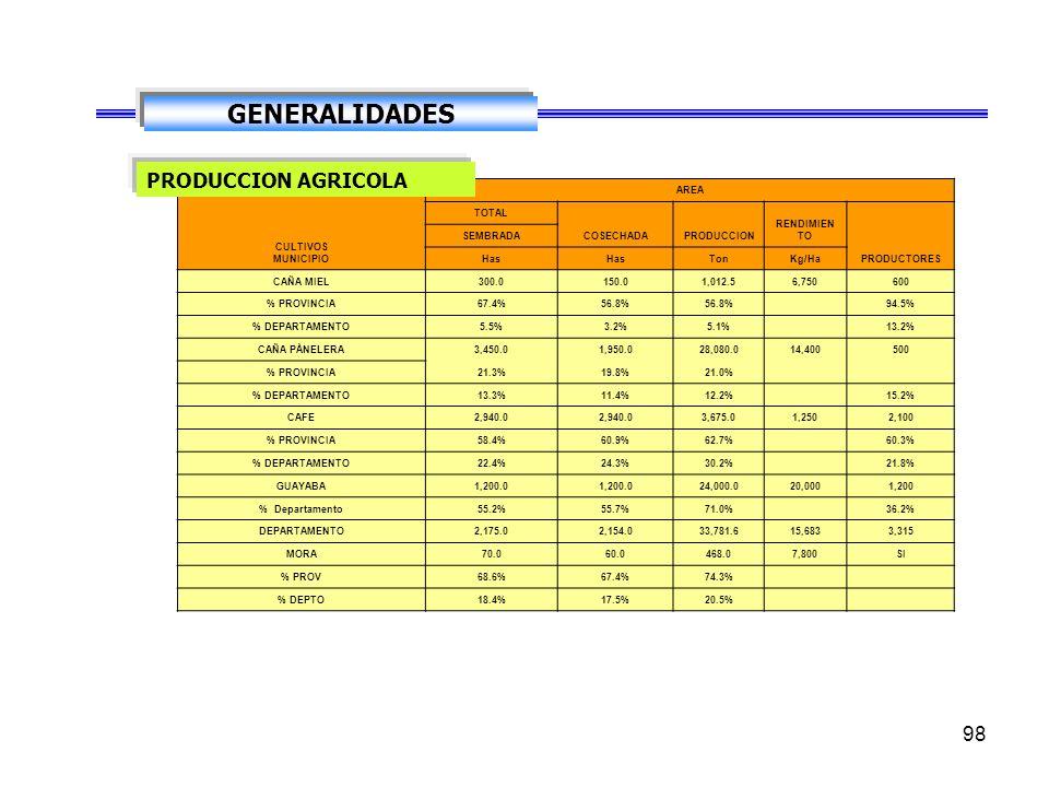 97 GENERALIDADES Explotación tradicional intensiva en mano de obra, uso indiscriminado de agroquímicos y baja rotación de cultivos, Falta de asistenci