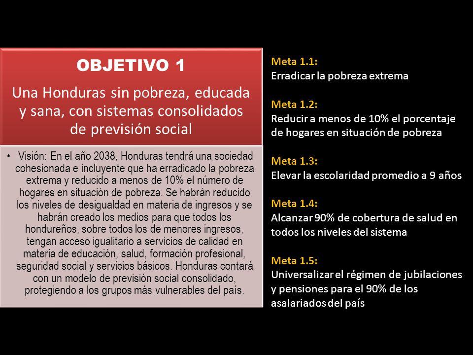 OBJETIVO 1 Una Honduras sin pobreza, educada y sana, con sistemas consolidados de previsión social Visión: En el año 2038, Honduras tendrá una socieda