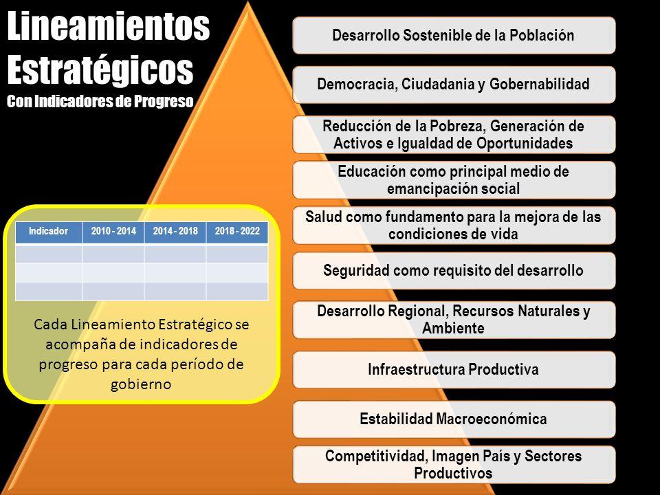 Desarrollo Sostenible de la PoblaciónDemocracia, Ciudadania y Gobernabilidad Reducción de la Pobreza, Generación de Activos e Igualdad de Oportunidade