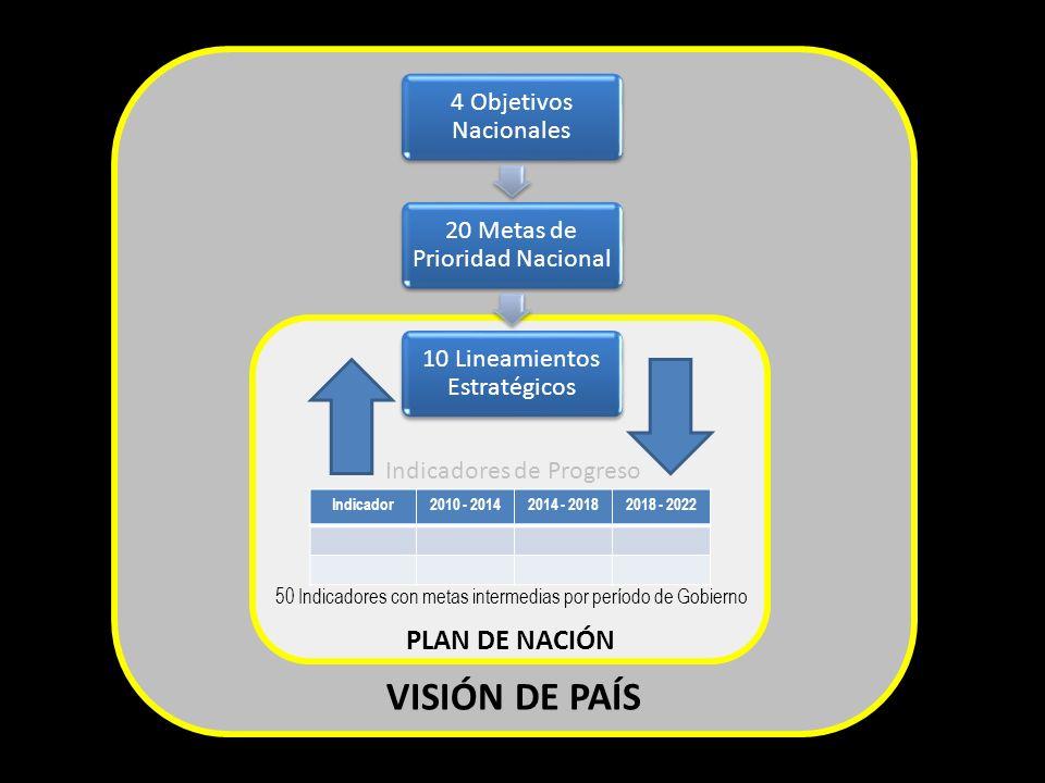 4 Objetivos Nacionales 20 Metas de Prioridad Nacional 10 Lineamientos Estratégicos Indicador2010 - 20142014 - 20182018 - 2022 50 Indicadores con metas