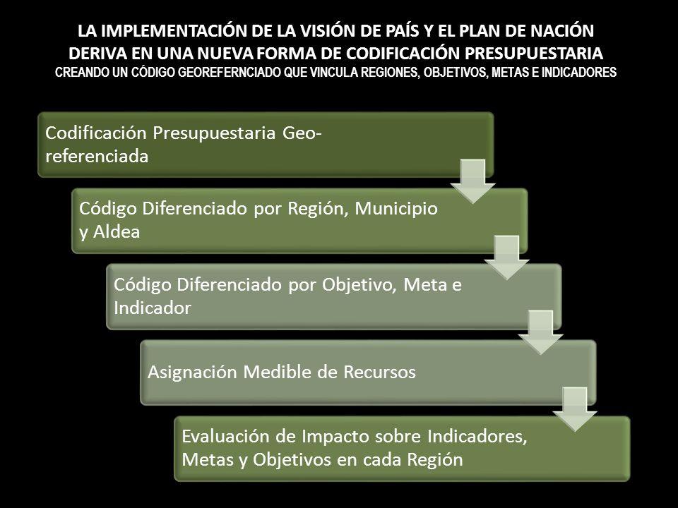 Codificación Presupuestaria Geo- referenciada Código Diferenciado por Región, Municipio y Aldea Código Diferenciado por Objetivo, Meta e Indicador Asi