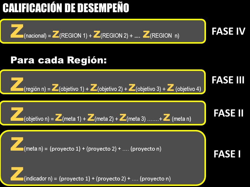 Z (nacional) = Z (REGION 1) + Z (REGION 2) + …. Z (REGION n) Para cada Región: Z (región n) = Z (objetivo 1) + Z (objetivo 2) + Z (objetivo 3) + Z (ob