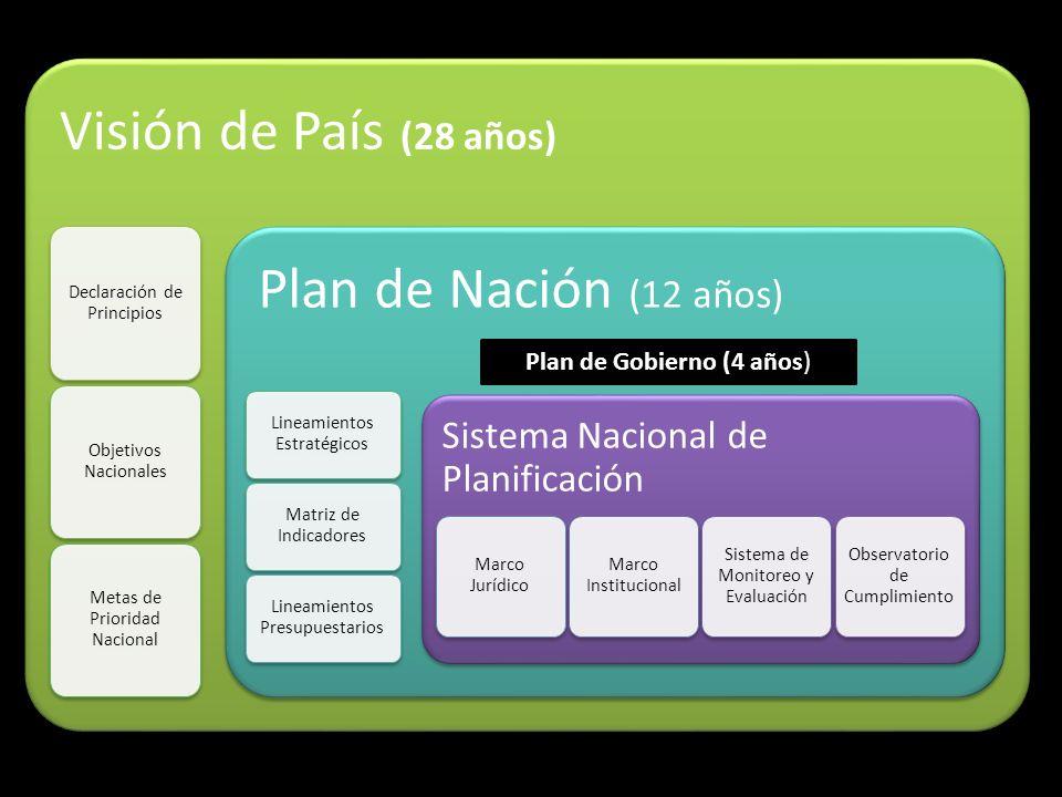 Visión de País (28 años) Declaración de Principios Objetivos Nacionales Metas de Prioridad Nacional Plan de Nación (12 años) Lineamientos Estratégicos