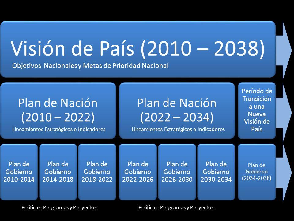 Visión de País (2010 – 2038) Plan de Nación (2010 – 2022) Plan de Gobierno 2010-2014 Plan de Gobierno 2014-2018 Plan de Gobierno 2018-2022 Plan de Nac