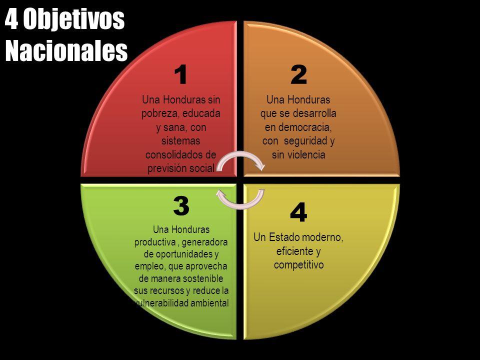 1 Una Honduras sin pobreza, educada y sana, con sistemas consolidados de previsión social 2 Una Honduras que se desarrolla en democracia, con segurida