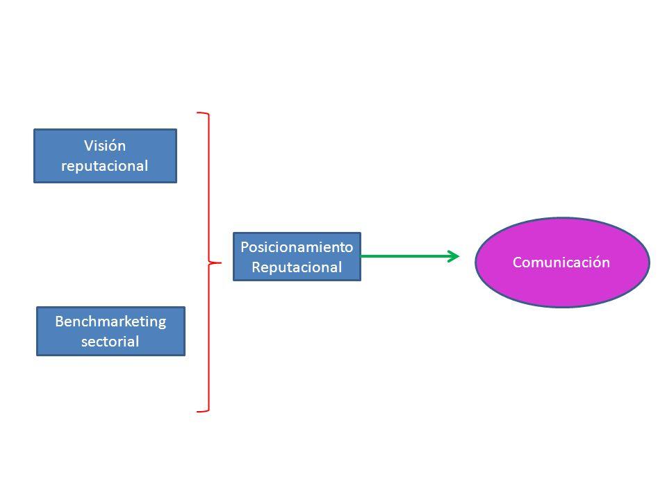 Visión reputacional Benchmarketing sectorial Posicionamiento Reputacional Comunicación