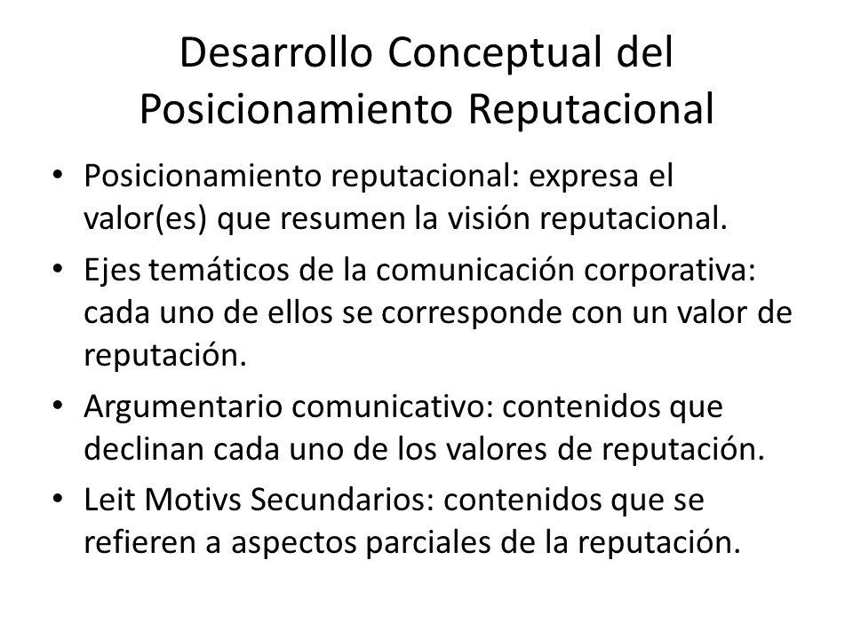 Desarrollo Conceptual del Posicionamiento Reputacional Posicionamiento reputacional: expresa el valor(es) que resumen la visión reputacional. Ejes tem