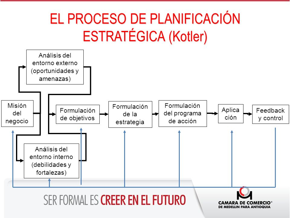 EL PROCESO DE PLANIFICACIÓN ESTRATÉGICA (Kotler) Misión del negocio Análisis del entorno interno (debilidades y fortalezas) Análisis del entorno exter