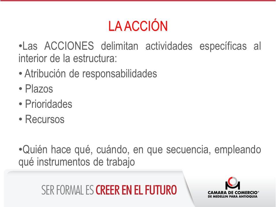 LA ACCIÓN Las ACCIONES delimitan actividades específicas al interior de la estructura: Atribución de responsabilidades Plazos Prioridades Recursos Qui