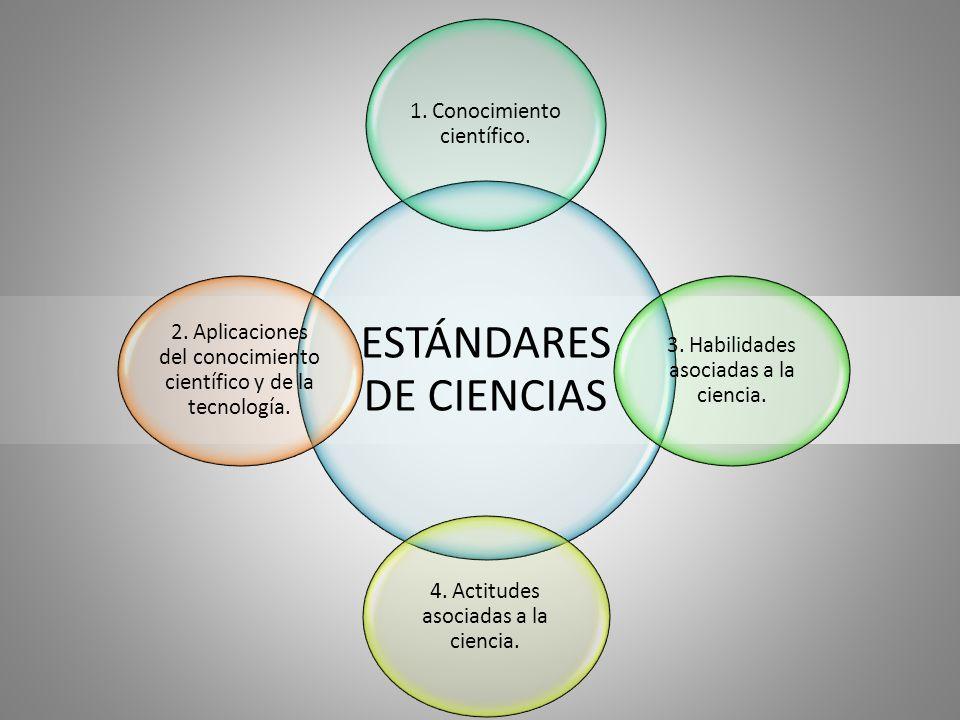 ESTÁNDARES DE CIENCIAS 1. Conocimiento científico. 3. Habilidades asociadas a la ciencia. 4. Actitudes asociadas a la ciencia. 2. Aplicaciones del con