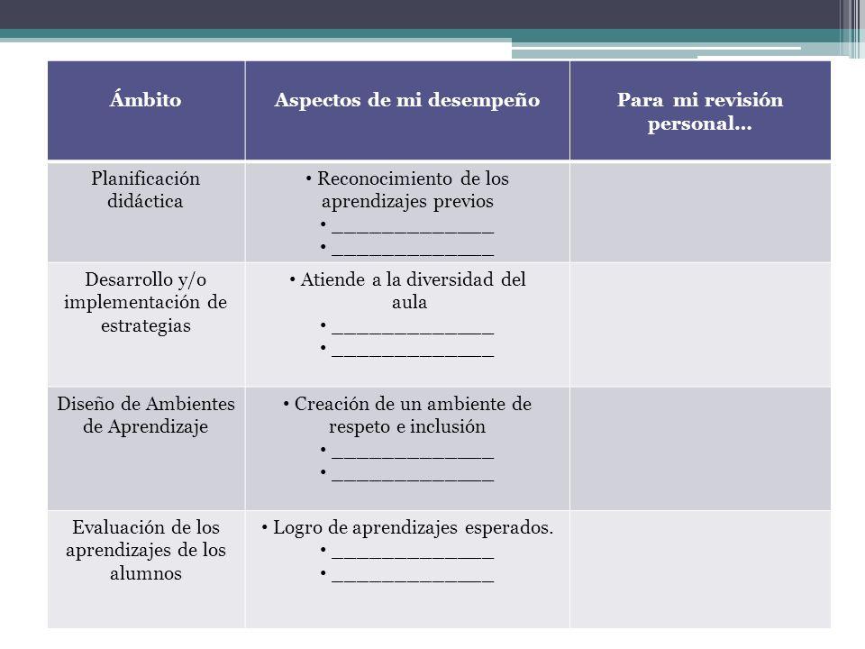 ÁmbitoAspectos de mi desempeñoPara mi revisión personal… Planificación didáctica Reconocimiento de los aprendizajes previos _____________ Desarrollo y
