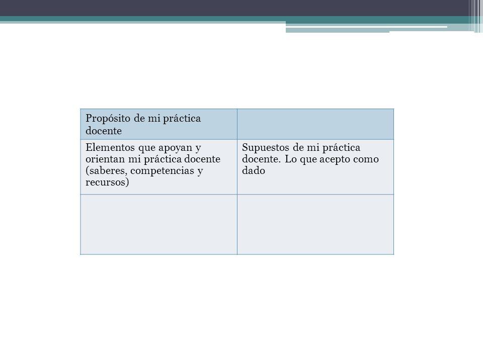 Propósito de mi práctica docente Elementos que apoyan y orientan mi práctica docente (saberes, competencias y recursos) Supuestos de mi práctica docen