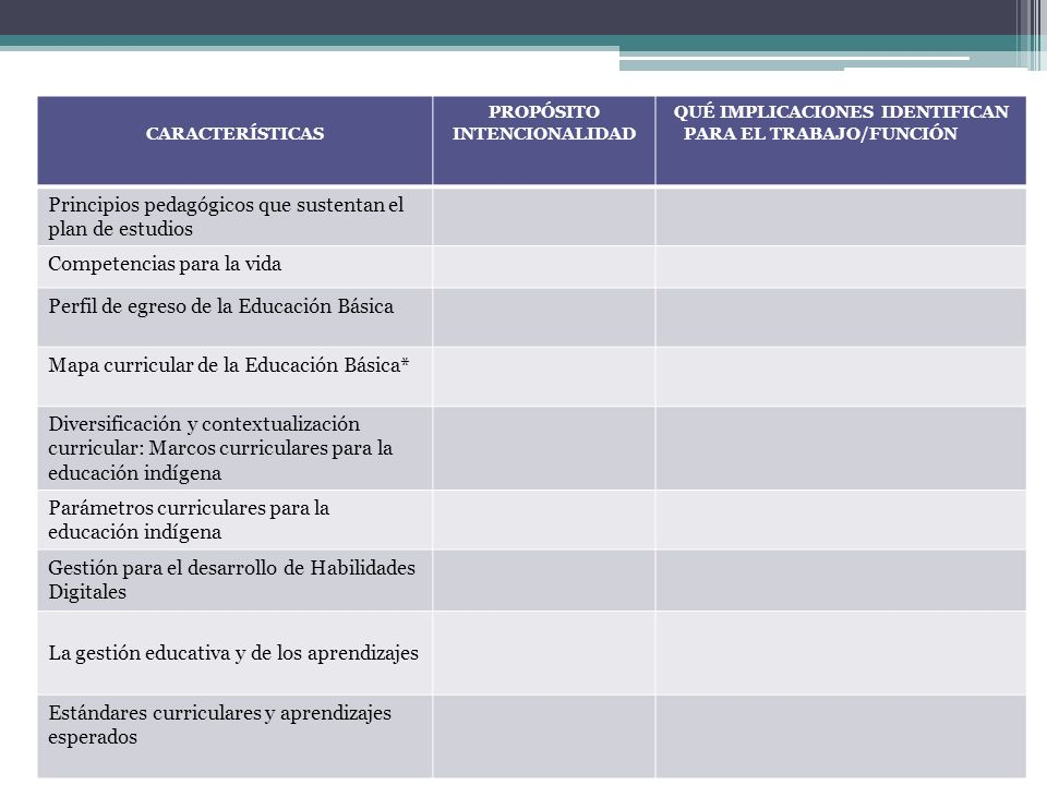 CARACTERÍSTICAS PROPÓSITO INTENCIONALIDAD QUÉ IMPLICACIONES IDENTIFICAN PARA EL TRABAJO/FUNCIÓN Principios pedagógicos que sustentan el plan de estudi