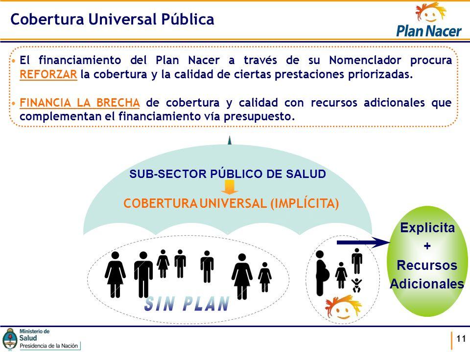 11 Cobertura Universal Pública SUB-SECTOR PÚBLICO DE SALUD COBERTURA UNIVERSAL (IMPLÍCITA) El financiamiento del Plan Nacer a través de su Nomenclador